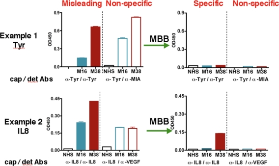 <t>MBB</t> reduces non-specific bindings in the <t>ELISA</t> assay. Serum samples NHS, M16, and M38 were diluted in either 1% BSA (left) or MBB buffer (right) for ELISA assay. For Tyrosinase (Tyr), antibody T9230 (US Biologicals) and biotinylated T311 were used as the capture antibody and the detection antibody, respectively. For IL-8, the IL-8 Cytoset from Biosource was used. To show non-specific bindings, Tyr or IL-8 capture antibodies were used but biotinylated anti-MIA or anti-VEGF antibodies were used respectively as the detection antibodies.