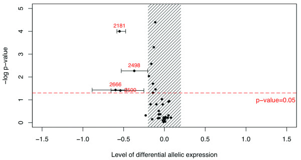 R plot showing the DAE assay results for the 41 heterozygous individuals enrolled in the study . The level of DAE is calculated by dividing the allelic ratio in cDNA by the corresponding ratio in genomic DNA (log cDNA-log gDNA). Statistical significance for DAE is evaluated using Student's t-test. Evidence for DAE is reached when i) the point estimate of the level of DAE (plotted on the horizontal axis) is greater than 20%, ii) the Student's t-test p-value (plotted on the vertical axis) is ≤ 0.05, and iii) the 95% confidence interval of the point estimate (based on 4 replicate assays) does not include 0. Samples above the horizontal line and outside the hatched area reached the statistical threshold for DAE. In our experiment, four samples met all criteria (Samples 2181, 2498, 2500 and 2666).