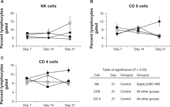 Effect of combination antioxidant seed oil on the splenic lymphocyte response to SalpIL2 in mice. Splenic natural killer (NK) ( A ), CD 8 + T ( B ), and CD 4 + T cell populations ( C ) as determined by flow cytometry in response in animals fed a diet consisting of equal amounts of black raspberry (BR; Rubus occidentalis ), black cumin (BC; Nigella sativa ) seed oils (○), administered a single oral dose of SalpIL2 (□) or SalpIL2 +BC+BR oil (▪) starting on day 0 as compared to control animals (•). Notes: The table insert indicates statistical significance between groups. Data are mean ± standard deviation from one experiment, N = 5 mice per group.