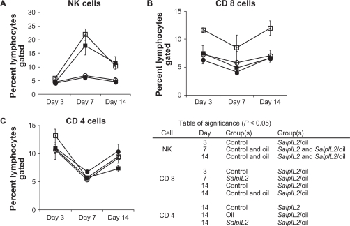 Effect of black raspberry (BR; Rubus occidentalis ) seed oil on the splenic lymphocyte response to SalpIL2 in mice. Splenic natural killer (NK) ( A ), CD8 + T ( B ), and CD4 + T cell populations ( C ) as determined by flow cytometry in response in animals fed a diet consisting of BR seed oil 10% w/w (○), administered as single oral dose of SalpIL2 (□) or SalpIL2 + BR oil (▪) starting on day 0 as compared to control animals (•). Notes: The table insert indicates statistical significance between groups. Data are mean ± standard deviation from one experiment, N = 5 mice group.