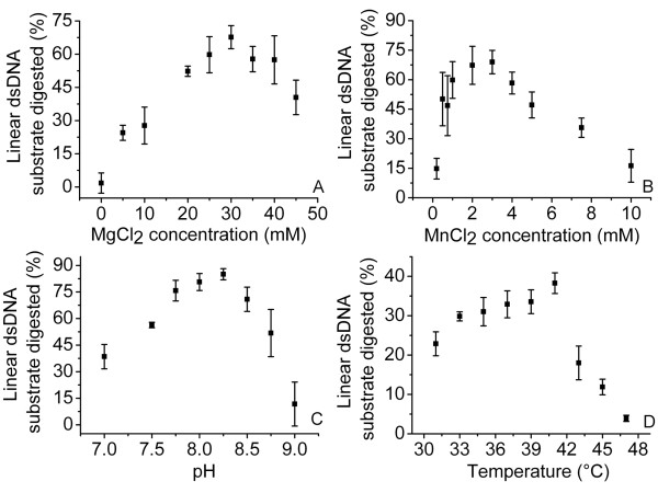 Optimal pH, temperature and Mg(II) and Mn(II) ion concentrations for the dsDNA exonuclease activities of SXT-Exo, as determined by quenched PicoGreen Assays . Panel A : Optimum Mg 2+ ion concentrations. SXT-Exo (2 pmol of trimers) in Tris-HCl (25 mM, pH7.4), 50 mM NaCl containing MnCl 2 (0-10 mM); was incubated with PstI-linearized pUC18 (5 ng, 0.003 pmol) at 37°C for 30 mins. Panel B : Optimum Mn 2+ ion concentrations. SXT-Exo (2 pmol of trimers) in Tris-HCl (25 mM, pH7.4), 50 mM NaCl containing MgCl 2 (0-50 mM); was incubated with PstI-linearized pUC18 (5 ng, 0.003 pmol) at 37°C for 30 mins. Panel C : Optimum pH. SXT-Exo (2 pmol of trimers) in Tris-HCl (50 mM, adjusted to pH 7.0-9.0), 50 mM NaCl, 0.5 mM MnCl 2 ; was incubated with PstI-linearized pUC18 (5 ng, 0.003 pmol) at 37°C for 30 mins. Panel D : Optimum temperature. SXT-Exo (6 pmol of trimers) in Tris-HCl (25 mM, pH 7.4), 50 mM NaCl, 0.5 mM MnCl 2 ; was incubated with PstI-linearized pUC18 (5 ng, 0.003 pmol) at 37°C for 1 min. Graphs show the the mean values ± standard deviation. See methods for detailed experimental procedures.
