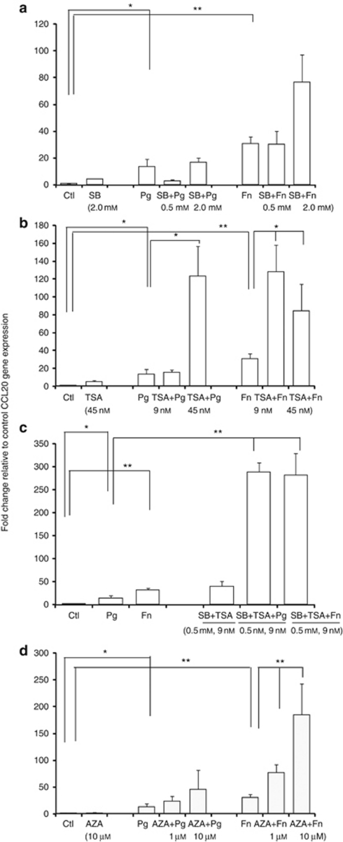 mRNA expression of innate immune markers CC chemokine ligand 20 (CCL20) are increased when histone deacetylase (HDAC) and DNA methyltransferase (DNMT) are inhibited. Gingival epithelial cells (GECs) were pretreated with trichostatin A (TSA; 9 and 45 m), sodium butyrate (SB; 0.5 and 2.0 m), or 5′-azacytidine (AZA; 1 and 10 μ) for 4 h, and subsequently exposed to Porphyromonas gingivalis (multiplicity of infection (MOI) 100:1) or Fusobacterium nucleatum (MOI 100:1) for 16 h. Gene expression of ( b ) CCL20 was evaluated by quantitative real-time PCR (QRT-PCR) compared with unstimulated control after normalization with glyceraldehydes-3-phosphate dehydrogenase (GAPDH). Controls include unstimulated control, bacteria-alone treatment, and various inhibitors alone as indicated. No significant changes were found in the gene expression of CCL20 in GECs treated with inhibitor only: ( a ) SB, ( b ) TSA, ( c ) SB+TSA, and ( d ) AZA compared with unstimulated control. Data are expressed as means of fold change±s.e.m. from three donors evaluated in duplicate. Asterisks indicate statistically significant difference compared with unstimulated control (Ctl) (* P