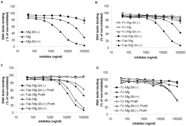 Measurement of the degree of sialylation by SNA lectin inhibition ELISA. % SNA lectin binding after pre-incubation A ) with <t>IVIg,</t> IVIg-SA (+) or IVIg-SA (−) B ) with Fab and Fc fragments derived from IVIg, IVIg-SA (+) or IVIg-SA (−) C ) with Fab or <t>protK</t> digested Fab fragments derived from IVIg, IVIg-SA (+) or IVIg-SA (−) D ) with Fc or protK digested Fc fragments derived from IVIg, IVIg-SA (+) or IVIg-SA (−). Data represents mean ± SEM, n = 3.