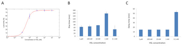 Transfer function, rise time and delay time of the HSL-inducible lysis device in low copy plasmid in early stationary phase in microplate reader . Lysis entity of TOP10 cells with pLC-T4LysHSL induced with different concentrations of HSL in early stationary phase at OD600 = 0.9 (A). The experimental data (circles) were fitted with a Hill function (line, Vmax = 76, K 50 = 0.37, n = 1.3). For each concentration, the rise time, i.e. the time to rise from the 10% to 90% of the lysis entity (B) and the delay time before the OD600 drop after induction (C) are also shown. Error bars represent the 95% confidence interval of the estimated mean.