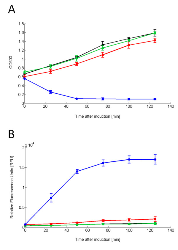 <t>OD600</t> time course of TOP10-rfp-lys grown in 15 ml tubes upon induction with HSL 100 nM (A) and RFP fluorescence time course in the supernatant (B) . Culture absorbance (A) and supernatant fluorescence (B) of TOP10-rfp-lys induced with HSL 100 nM (blue line). Uninduced TOP10-rfp-lys (red line), TOP10 bearing pHC-RFP induced with HSL 100 nM (green line) or uninduced (black line) are the negative controls. Induction was carried out in the exponential phase at OD600~0.55. Error bars represent the 95% confidence interval of the estimated mean.