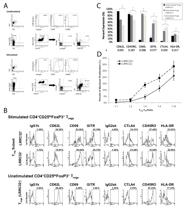 LRRC32 + CD4 + CD25 hi FoxP3 T regs appear to be more potent suppressors than LRRC32 - CD4 + CD25 hi FoxP3 and exhibit decreased CD62L upon activation . a) Expression of LRRC32 and LAP in CD4+ T cells rested overnight (top panel) or stimulated with plate bound anti-CD3 and soluble anti-CD28 (bottom panel). T regs were selected from the top 5% CD25-expressing and FoxP3 + populations, as previously described. Confirmation of activation by expression of the surface markers CD40L and CD69 are also shown (top of each panel). b) The expression patterns of various T reg and activation surface markers (CD62L, CD69, GITR, CTLA4, CD45RO, and HLA-DR) in FoxP3 + and LRRC32 + -gated populations of CD25 hi cells were studied using flow cytometry. Stimulated CD4 + FoxP3 + CD25 hi T regs (top panel) unstimulated CD4 + FoxP3 + CD25 hi T regs (bottom panel). c) Composite summary of phenotypic analysis of unstimulated LRRC32 - CD4 + CD25 hi FoxP3 + T regs and stimulated LRRC32 + and LRRC32 - CD4 + CD25 hi FoxP3 + T regs . Black bars = unstimulated LRRC32 - T regs . Dark grey bars = stimulated LRRC32 - T regs . Light grey bars = stimulated LRRC32 + T regs . Data are expressed as the mean ± SEM from 3 individuals. Heteroscedastic variances and an independent t-test comparing stimulated LRRC32 + and LRRC32 - subsets were used for calculations of the p values which are reported along the x-axis, below each surface marker (*). d) CD25 hi cells were sorted and activated overnight using anti-CD3-coated plates and soluble anti-CD28 (1 microgram/ml). Cells were then resorted based upon LRRC32 expression. The suppressive capacities of these LRRC32 + and LRRC32 - T regs were subsequently tested in a mixed lymphocyte reaction utilizing syngeneic effectors (T eff , 20,000/well) and allogenic antigen presenting cells (50,000/well). T reg :T eff ratios are depicted above. Data summarize 3 independent experiments. Results are expressed as the mean ± SEM. p = 0.0001 and R 2 = 0.7244. Absolute proliferation values for the 3 experiments were as follow: T effs alone: average of 31094 cpm to average of 47483 cpm (at least 6 replicates per assay), background: average of 24 cpm to 35 cpm (at least 6 replicates per assay); T reg :T eff ratio of 1:1: 89 cpm to 346 cpm. When titrating T regs vs. T effs , 3 replicates were performed at each titration for the LRRC32 + and LRRC32 - T regs except for in one assay set in which there was limited number of LRRC32 + T regs . In this case, only one replicate was performed at the 1:1 and 1:2 titrations, and two replicates were performed for the other titrations (0:1, 1:4, 1:8, and 1:16). We performed 3 replicates for each titration utilizing the LRRC32 - T regs .