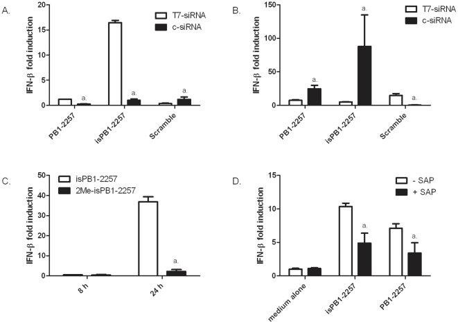 Immunostimulatory properties of <t>T7-siRNAs</t> and c-siRNAs in chicken cells. IFN-β mRNA levels were measured in DF-1 cells transfected with T7-siRNAs (white bars, 20 pmol) or c-siRNAs (black bars, 20 pmol) at (A) 8 h or (B) 24 h. a = p