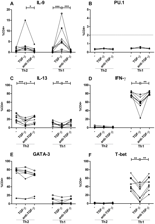 TGF-β induces IL-9 expression in Th1 and Th2 cells. Naïve CD4+ T cells were activated with fibroblast-bound anti-CD3/CD28 under classical Th1 and Th2 conditions, with IL-12 and anti-IL-4 or IL-4, anti-IFN-γ, and anti-IL-12 respectively for 5 days, restimulated at day 5 and split in cultures with and without TGF-β or anti-TGF-β for 5 more days of stimulation. (A, B, C, D, E and F) Percentage positive LIVE + CD4+ cells for, respectively IL-9, PU.1, IL-13, IFN-γ, GATA-3, and T-bet at day 10 after restimulation with PMA and ionomycin for 6 h in the presence of Bref A for the last 4 h. Each donor is represented by a symbol and connected with a line. Data are from four independent experiments, each with two donors.* p
