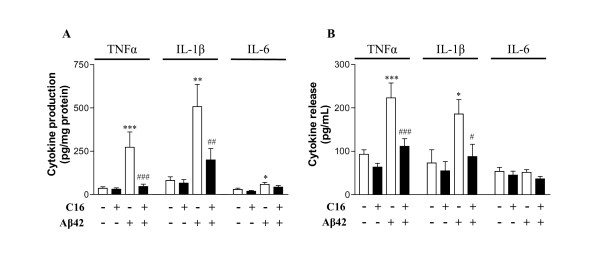 Production (A) and release (B) of cytokines in murine astrocyte/neuron/microglia co-cultures . These co-cultures were pretreated with 210 nM C16 or its DMSO vehicle and exposed or not to 20 μM Aβ42 for 72 h in serum-free medium. TNFα, IL-1β and IL-6 were assessed by ELISA. Data are expressed as mean ± SEM of pg/mg protein for production and pg/mL for release (n = 5 in duplicate). *p
