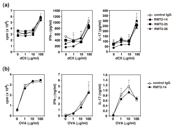 Effect of anti-TIM-2 mAb treatment on antigen-specific T cell proliferation and cytokine production . (a) DBA/1 mice were immunized with type II collagen (CII)/complete Freund's adjuvant (CFA) on day 0 and CII/incomplete Freund's adjuvant (IFA) on day 21 and treated with RMT2-14, RMT2-25, RMT2-26, or control IgG from day 0 to day 42. Draining lymph node (LN) cells from 19 mice were isolated and pooled in each group at day 45 and cultured with the indicated concentrations of denatured CII (dCII). For estimating proliferation, 0.5 μCi 3 H-thymidine was added during the last eight hours of a 96-hour culture. Production of IFN-γ and IL-17 in the culture supernatants at 120 hours was determined by ELISA. (b) DBA/1 mice were immunized with ovalbumin (OVA)/CFA on day 0 and treated with RMT2-14 or control IgG on days 0, 2, and 4. Draining LN cells from five mice were isolated and pooled in each group on day 7 and cultured with the indicated concentrations of OVA. For estimating proliferation, 0.5 μCi 3 H-thymidine was added during the last six hours of a 72-hour culture. Production of IFN-γ and IL-17 in the culture supernatants at 72 hours was determined by ELISA. Results are expressed as the mean ± standard deviation of triplicate samples. Similar results were obtained in three independent experiments.