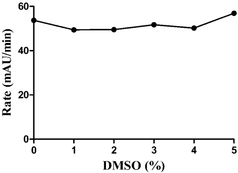 Tolerance of GAPDHS assay to DMSO. DMSO was tested in the GAPDHS HTS assay (30 nM GAPDHS, 50 mM glycine, 50 mM potassium phosphate, pH 8.9, 5 mM EDTA, 1 mM DTT, 1% DMSO, 0.5 mM NAD and 0.5 mM GAP) at the indicated concentrations of DMSO.