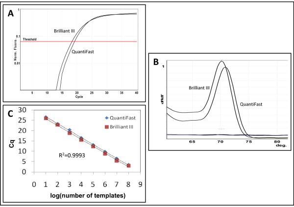 MiR-specific qPCR in different qPCR master mixes . A Comparison of amplification curves of a synthetic ssc-let-7d template in the ssc-let-7d miR-specific qPCR assay in QuantiFast and in Brilliant III qPCR Master mixes. B Melting curve analysis of the same experiment. No template control is labeled ntc. Melting curve analysis was performed from 60°C to 99°C. No change in fluorescence (dF/dT = 0) was observed above 80°C and this part of the curves was omitted from the figure. C Extrapolation of Cq as function of the log 10 of the number of templates for the same experiment as in A was a straight line (R 2 indicated on figure) and for both master mixes the PCR efficiency was 99% as calculated from the slope of the regression line.