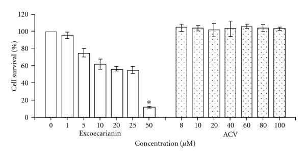 The cytotoxic effect of excoecarianin (open bars) and ACV (dotted bars) toward Vero cells as determined by XTT assay. Various concentrations of excoecarianin or ACV were added to Vero cells. After 72 h of incubation, the XTT solution was added and then the optical densities were measured. The cytotoxic effect of excoecarianin and ACV were evaluated and the 50% cytotoxic concentration (CC 50 ) was calculated. Each bar represents the mean ± SD of three independent experiments. The asterisk indicates significant difference between test sample and solvent control ( P