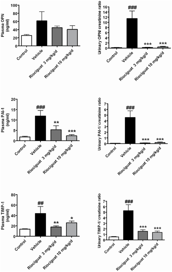 Effects of riociguat on plasma and urinary protein levels of osteopontin (OPN), plasminogen activator inhibitor-1 (PAI-1) and tissue inhibitor of matrix metalloproteinase-1 <t>(TIMP-1)</t> in the vehicle (n = 7) - and riociguat-treated (3 or 10 mg/kg/d, n = 11 per group) Dahl/ss rats maintained on a high-salt diet. Healthy, age-matched animals were used as controls (n = 10). Data are mean±SEM; *p