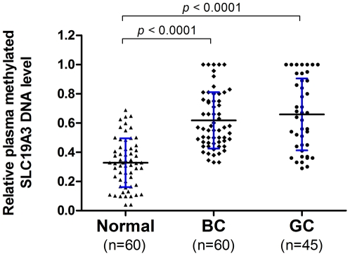 Quantitative analysis of plasma methylated SLC19A3 DNA on a group (n = 165) of plasma samples by MSRED-qPCR. Scatter plots of plasma levels of methylated SLC19A3 DNA in 60 healthy normal subjects, 45 gastric cancer (GC) and 60 breast cancer (BC) patients. Plasma level of methylated SLC19A3 DNA is expressed as 2 ΔCt(undigest-digest) . ΔCt (undigest-digest) is calculated by subtracting the Ct values of digested plasma DNA from the Ct values of undigested plasma DNA. Since Ct of undigest should be ≤Ct of digest, the expression level is ranging from 1 to 0. The horizontal black lines denote the means. The blue errors bars denote the ± standard deviations (SD). Statistically significant differences were determined using Mann-Whitney U tests, P