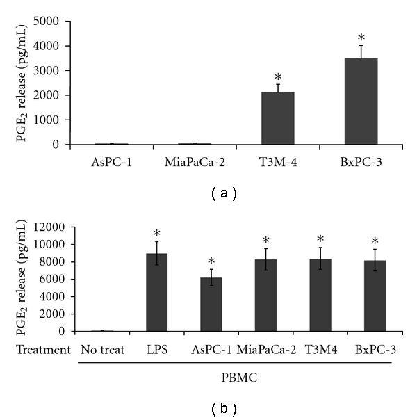 Release of PGE 2 from pancreatic carcinoma cells and peripheral blood mononuclear cells. (a) PGE 2 production from PDAC monocultures of cells. Cells (AsPC-1, MiaPaCa-2, T3M-4, BxPC-3) were plated in 48-well plates at a density of 2.5 × 10 4 cells/well in 500 μ L of medium/well, and supernatants were collected at 48 hrs for PGE 2 ELISA measurement. (b) PGE 2 production from PBMCs. After purification over a Histopaque gradient mononuclear cells were plated in a 48-well plate (5 × 10 5 cells/well) either alone or onto preseeded PDAC cultures (2.5 × 10 4 cells/well). 48 hours after coculturing the cells, supernatants were collected and analysed for PGE 2 expression. PBMCs treated with LPS and ConA served as controls. All experiments were repeated in triplicate with three different healthy blood donors. *Standard deviations were calculated, and results were considered significant with P values from Student's t -test below 0.05.