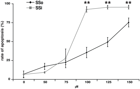 Induction of apoptosis in patient-derived NB4 cells by Sulindac derivatives. Rate of apoptosis in patient-derived PML/RARα-positive NB4 cells was assessed by 7AAD staining upon exposure to clinically achievable concentrations (50–150 µM) of SSi and SSo. Apoptosis was measured after 72 h. Data are expressed as the mean of three independent experiments with standard deviation (SD). Statistical analysis was performed using Student's t -test (* - p