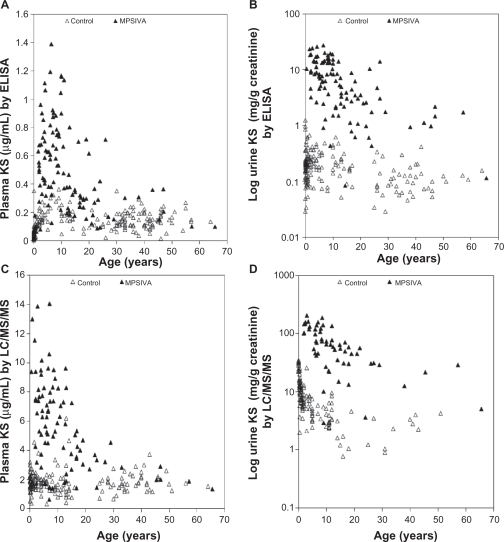 Concentrations of plasma and urine KS of patients with MPS IVA and normal individuals as measured by ELISA and LC/MS/MS. A ) Plasma KS results by ELISA of 109 specimens from MPS IVA individuals and 212 normal individuals are plotted with respect to age. B ) Urine KS results by ELISA of 100 specimens from MPS IVA individuals and 179 normal individuals are plotted with respect to age. C ) Plasma KS results by LC/MS/MS of 85 specimens from MPS IVA individuals and 165 normal individuals are plotted with respect to age. D ) Urine KS results by LC/MS/MS of 58 specimens from MPS IVA individuals and 134 normal individuals are plotted with respect to age.