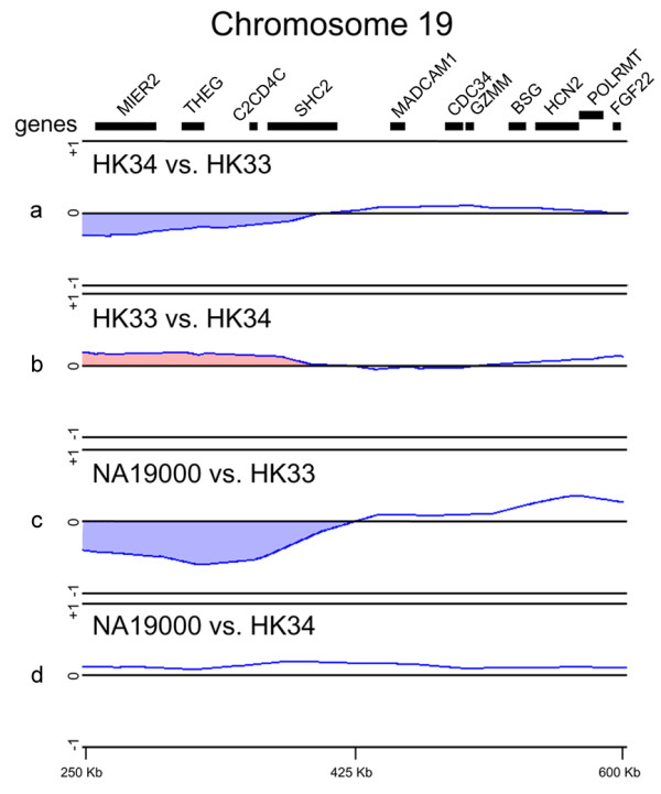 High-density custom-made tiling <t>microarray</t> analysis of the MZ twins discordant for the MSA phenotype . (a) Competitive hybridization of genomic DNA from the MSA-affected twin (HK33) versus that from his twin (HK34). (b) Dye-swap experiment of the normal twin (HK34) versus his affected twin (HK33). (c) Competitive hybridization of genomic DNA from the MSA-affected twin (HK33) versus that from a reference Japanese male (HapMap NA1900). (d) Competitive hybridization of genomic DNA from the MSA-affected twin (HK34) versus that from the reference Japanese male (HapMap NA19000). Each blue line represents a moving average ratio of log 2 (Cy5/Cy3). The blue regions indicate deletions; these loci were defined by dye-swap experiments (red region). The top map shows the positions of putative genes in the region [ 16 ].