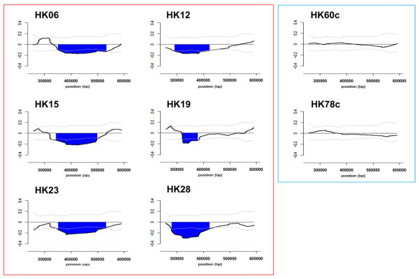 Structure of copy number loss in the 350-kb subtelomeric region on 19p13.3 resolved by high-density tiling microarray . The moving average log 2 ratio ( y -axis) is plotted against the genomic position along the chromosome ( x -axis). HK06, HK12, HK15, HK19, HK23, and HK28 represent 6 patients with MSA and HK60c and HK78c represent controls. The dark lines indicate the copy number loss. The light lines and dotted lines indicate the normal range and median of the average log 2 ratios for probes among normal individuals ( n = 25), respectively.