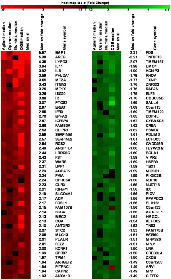 Top regulated genes derived from meta-analysis . RankProd analysis of the combination of <t>microarray</t> and Illumina GA-I ultrasequencing data sets. Heatmap of the top 50 up and down-regulated genes detected in all four platforms ordered by Median Fold Change (all have RankProd adjusted p-values
