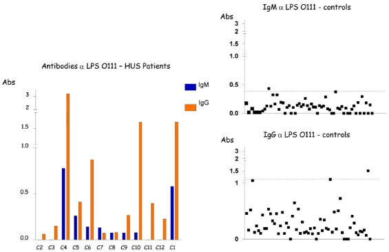 Detection of. IgM and IgG antibodies against LPS O111 in the serum from patients with HUS and controls by ELISA. Serum samples were diluted 1:500 in PBS-Tween, and absorbance values (Abs) were measured at 492 nm.