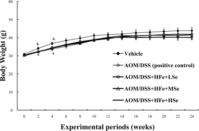 Change in the body weights of mice fed the high Fe diet. All AOM/DSS-treated groups showed a low body weight compared with the vehicle group during experimental periods. AOM: azoxymethane, DSS: dextran sodium sulfate, HFe: high-Fe diet (450 ppm), LSe: low-Se diet (0.02 ppm), MSe: medium-Se diet (0.1 ppm), HSe: high-Se diet (0.5 ppm). Data were represented as mean±SE. ab Means not sharing common superscript letters are significantly different at P