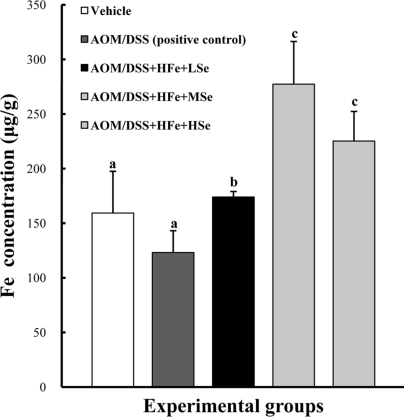 Hepatic Fe levels in mice fed the high Fe diet. Fe concentration was determined using an inductively coupled plasma spectrophotometer. High Fe diet significantly increased hepatic Fe levels compared with the control group. AOM: azoxymethane, DSS: dextran sodium sulfate, HFe: high-Fe diet (450 ppm), LSe: low-Se diet (0.02 ppm), MSe: medium-Se diet (0.1 ppm), HSe: high-Se diet (0.5 ppm). Data were represented as mean±SE. abc Means not sharing common superscript letters are significantly different at P