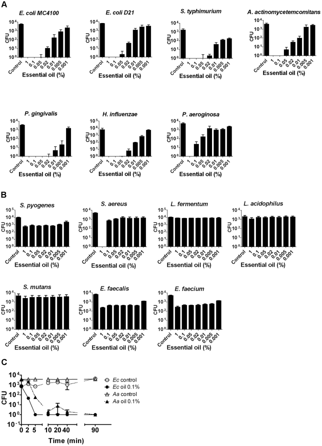 Antibacterial activity of S. persica essential oil determined by colony forming units (CFU) assay. The individual bars show the statistical mean and standard deviation of the number of surviving bacteria from three experiments. The essential oil concentration is in percentage of final assay volume. Control is with DMSO only. (A) Gram-negative bacteria (B) Gram-positive bacteria (C) Kinetics of antibacterial activity against E. coli MC4100 (Ec) and A. actinomycetemcomitans (Aa) Samples were withdrawn for CFU determination at time-points indicated. Oil dilution was 0.1%. The CFU values displayed are the statistical mean of three experiments.