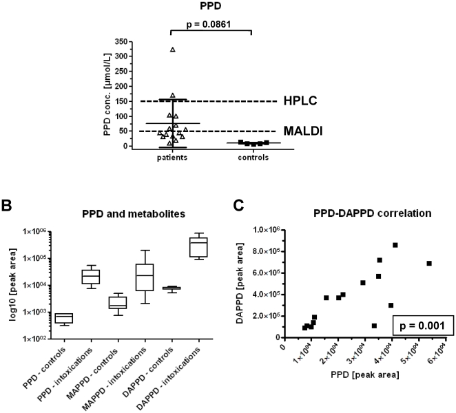 MALDI-MS/MS measurements of urine samples from patients with suspected PPD intoxication and controls. ( A ) Measured PPD concentrations in clinical urine samples ( n = 15 ); dotted lines show the LLOQ of the MALDI-MS/MS and the HPLC-UV application, resp. ( B ) Box-and-whisker blot with the 5–95 percentiles for the comparison of PPD, MAPPD and DAPPD peak areas in drug free control urine ( n = 5 ) and clinical samples of intoxication ( n = 15 ). ( C ) Data correlation ( r 2 = 0.7618) of PPD and DAPPD in patient urine ( n = 15 ). Respective p-values are given in the graphs.