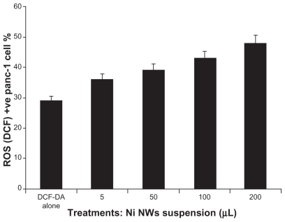 Quantification of reactive oxygen species (ROS) generation on Ni NW-induced Panc-1 cells stained with DCF-DA dye and measured by flow cytometry. This bar graph represents the concentration dependent ROS generation where the x-axis represents the concentration of Ni NWs and the y-axis denotes the percentage of ROS (DCF)-positive Panc-1 cells.