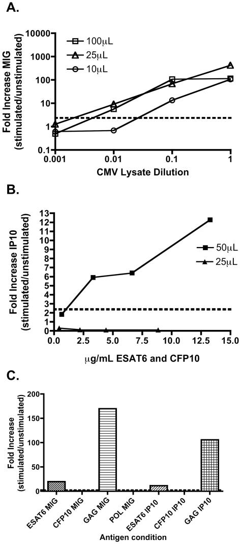 Validation of the qPCR assay using whole blood. qPCR for MIG and IP10 can detect CMV (a) MTB (b) and <t>HIV</t> (C) -specific immune responses using only 25 (for CMV) and 50 uL (for HIV/MTB) of whole blood. 100, 25 and 10 uL of whole blood from healthy donors with was diluted 1∶5 with R10 media and stimulated with 10 ng/mL <t>IFN-γ</t> or ten-fold dilutions of CMV whole cell lysate (10 uL/ml)(Sigma) for 16 hours (a). 50 and 25 ul of whole blood diluted 1∶5 with R10 media were stimulated with 1, 5, 10, or 20 µl of 0.16 mg/ml ESAT-6 and CFP-10 peptide pools for 16 hours (b). Representative example of 50 µl of whole blood taken from a HIV positive patient without symptoms suggestive of active TB and an RD1 positive <t>Elispot,</t> diluted 1∶5 with R10 media and stimulated with ESAT-6 and CFP-10 (both at final concentrations of 8 ug/ml) and HIV peptide pools (at a final concentration of 10 ug/ml).