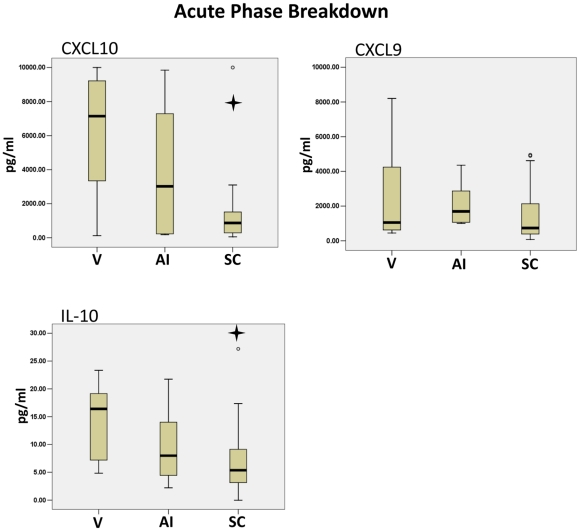 The stages of CHIKV Acute phase were marked by changes in CXCL10 and IL-10. Acute CHIKV patients were categorized into Viral stage (V), Antibody Initiation stage (AI) or Seroconversion stage (SC) according to the presence of CHIKV, IgM and IgG antibodies. Cytokine Bead Array analysis of the serum samples showed a significant decrease in CXCL10 and IL-10 from the Viral stage to the Seroconversion stage of the Acute phase. A Mann-Whitney U test was used to determine significance among the phases. The star symbol indicates a p-value less than 0.05 compared to the Viral phase.