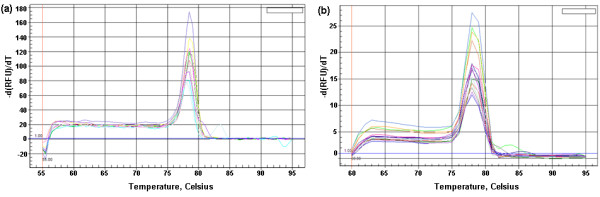 Melting peaks analysis on the PCR products of SYBR Green RT-PCR on Bio-Rad iQ5 Multicolor Real-Time PCR Detection System . (a) Melting peaks of PCR product from cRNA standards. (b) Melting peaks of PCR product from BVDV RNA of 10-fold serial dilutions of titrated virus.