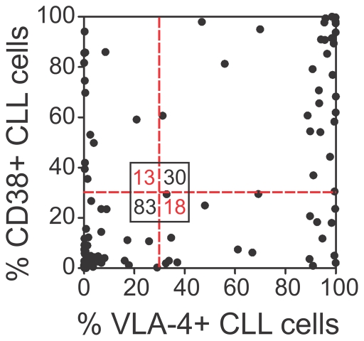 VLA-4 and CD38 expression are associated in CLL cells. Percent VLA-4+ correlated to percent CD38+ CLL cells of 144 CLL patients (Spearman's Rho = .6293, P