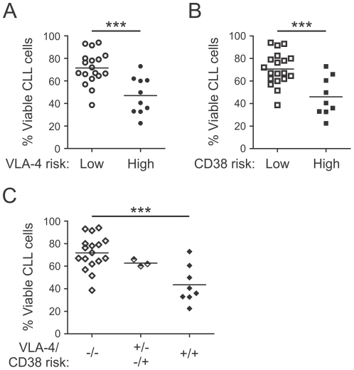 VLA-4 and CD38 high-risk CLL samples show higher spontaneous apoptosis rates. PBMCs from different CLL patients were cultured in vitro for 48 hours. Viability of CLL cells was analyzed by flow cytometry after 48 hours. Difference in viability of samples from (A) VLA-4 low (n = 18) and high-risk (n = 10; Unpaired t-test, p = .0004) patients and (B) and of CD38 low (n = 19) and high-risk (n = 9; Unpaired t-test, p = .0005) patient samples. (C) Difference in viabilty after 48 hours of cells from patients with a combined low risk (−/−, VLA-4-/CD38-, n = 17), with discordant VLA-4 and CD38 risk (+/−−/+, n = 3), and with combined high risk (+/+, VLA-4+/CD38+, n = 8, ANOVA, One-way analysis of variance, p = .0007, Bonferroni's multiple comparison test). ***, P
