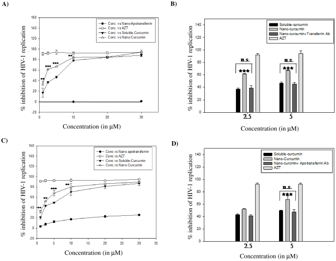 Nano-curcumin more effectively inhibits HIV-1 replication through a mechanism dependent on transferrin receptor. A C) SUPT1 cells (Panel A) or stimulated PBMCs (Panel C) were challenged for 2 h with HIV-1 93IN101 (1 mg p24/ml) in the presence of increasing concentrations (1, 2.5, 5, 10, 20 and 30 µM) of sol-curcumin, nano-curcumin, or nano-apotransferrin (10 and 50 µg). They were then incubated for a further 96 h, after which viral replication was measured by p24 antigen capture assay. *indicates µg apotransferrin protein that carry equivalent molar concentration of the drug. B D) SUP-T1 cells or stimulated PBMCs were challenged for 2 h with HIV-1 93IN101 in the presence of 2.5 or 5.0 µM concentrations of sol-curcumin, nano-curcumin or nano-curcumin in the presence of transferrin receptor antibody (100 ng/ml). After 96 h incubation, viral replication was measured by p24 antigen capture assay. In both these experiments, viral replication in the absence of drug was defined as 0% inhibition; Azidothymidine (AZT) was employed as a positive control. Error bars indicate SD. ** P ≤0.01, and ***, P ≤0.001 compared to sol-curcumin; n.s.: non-significant.