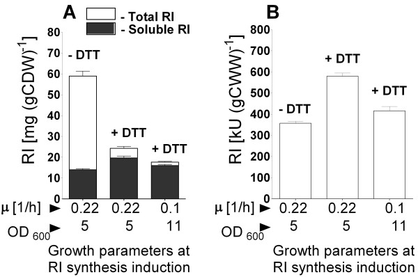 RI protein yields after shake flask EnBase fed-batch cultivation of E. coli ER2566 pET21bRI pGro7 without DTT (-DTT) or with addition of 12 mM of DTT 2 hours after induction of RI (+DTT) . Total (white bars) and soluble (black bars) RI amounts in milligrams per gram of dry cell weight [mg (g CDW) -1 ] (A) and RI activities in normalised crude extracts in kilo units per gram of wet cell weight [kU (g CWW) -1 ] (B) 4 hours after RI induction. The amounts of target protein in (A) were determined from scanned SDS-PAGE gel images as described in material and Methods. Standard deviations represent RI amounts from 3 assays.