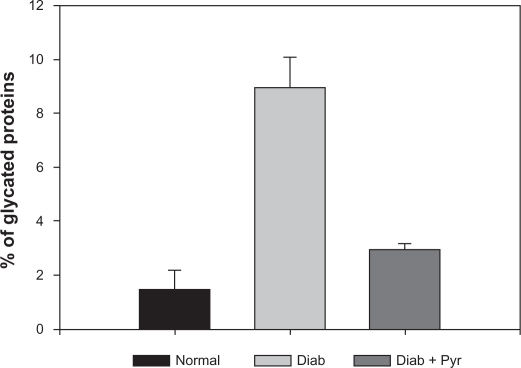 Effect of pyruvate eye drops on the extent of protein glycation in the diabetic mouse lens: Glycated proteins were determined in the aqueous lens extract by affinity chromatography using a <t>boronate</t> column. Note: Results represent mean ± standard deviation (n = 6, P