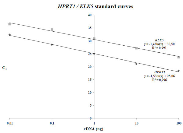 Relative quantification of KLK5 expression in breast specimens by SYBR Green fluorescence-based Real-Time PCR . Separate calibration curves for KLK5 and HPRT1 expression were constructed from serial dilutions of BT20 breast cancer cells' total cDNA.