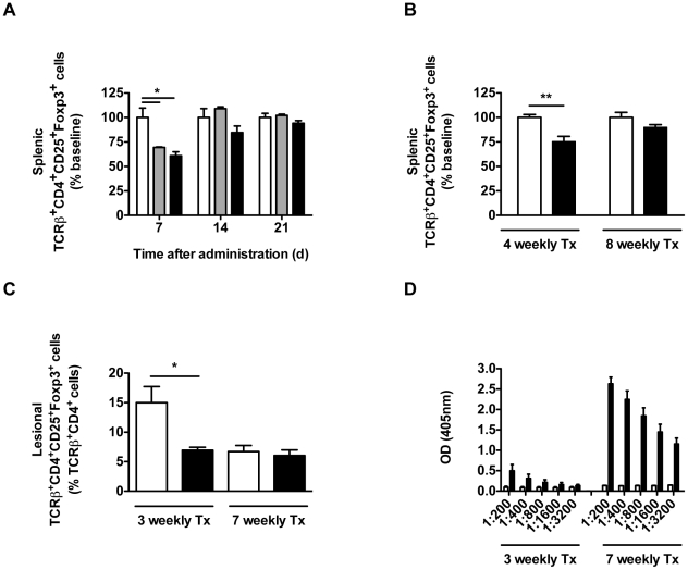 Short-term treatment with rIL-2/DTx leads to transient T reg depletion. ( A ) Uninfected C57BL/6 mice were treated intraperitoneally with a single dose of normal saline (open bars) or rIL-12/DTx (12 µg/kg, gray bars; 50 µg/kg, black bars) and splenic T reg (TCRβ + CD4 + CD25 + <t>Foxp3</t> + cells) were quantified by flow cytometry at the time indicated. ( B ) Uninfected C57BL/6 mice were treated intraperitoneally with 4 or 8 weekly doses of normal saline (open bars) or rIL-12/DTx 50 µg/kg (filled bars) and splenic T reg (TCRβ + CD4 + CD25 + Foxp3 + cells) were quantified by flow cytometry 7 d after the final dose. ( C and D ) C57BL/6 mice were given weekly intraperitoneal doses of normal saline (open bars) or rIL-2/DTx (50 µg/kg; filled bars), starting 1 week after intradermal infection in both ears with 3×10 3 metacyclic L. major promastigotes. Lesional T reg (TCRβ + CD4 + CD25 + Foxp3 + cells) were quantified by flow cytometry ( C ), and IgG 1 antibodies to diphtheria toxin were measured by ELISA in serially diluted serum samples ( D ), 7 d after the last indicated dose of rIL-2/DTx. Data represent means +/− SE in a single experiment; n = 3 ( A ), n = 4–6 ( B ) and n = 5–6 ( C and D ). ( A ) ANOVA P