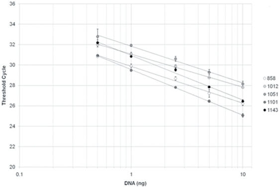 Threshold cycle against DNA quantity in the PCR mix for five soil DNA extracts with serial dilution. DNA quantities are represented in logarithmic scale and correspond to a serial dilution series (10 ng, 5 ng, 2.5 ng, 1 ng, and 0.5 ng). The linear regressions were highly significant (r 2 > 0.99) for each soil type. The equations of the regression line were for each soil sample: 858: y = −3.61x+29.86; 1012: y = −3.24x+31.06; 1051: −3.60x+31.84; 1101: y = −4.47x+29.55; 1143: y = −4.37x+30.94.