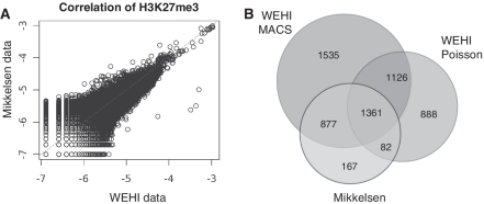 A comparison of H3K27me3 ChIP-seq data sets from ES cells. ( A ) The number of mapped reads in H3K27me3 data was assessed in 5 kb intervals across the entire genome in ES cells for both our data (WEHI) and the public data (Mikkelsen). The number of reads in each interval was expressed as a proportion of total mapped reads. The data are plotted on a log 2 scale and show a strong positive correlation (Pearson correlation co-efficient 0.92). ( B ) A Venn diagram showing the number of genes identified as marked with H3K27me3 in our data using different calling methods (MACS or Poisson). We recovered 93.3% of genes previously characterized as marked, as well as 3549 new genes. The majority of genes identified by Mikkelsen et al. (2007) were identified in our data using MACS (90%), whereas a much smaller proportion was identified using the Poisson test (58%). This difference may indicate a bias towards shorter domains of H3K27me3 in the genes defined by Mikkelsen et al. (2007).