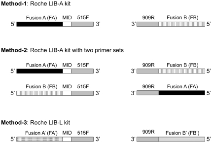 Experimental design showing three methods for 16S pyrotag sequencing. MID stands for multiplex identifier sequence for differentiation of multiplex sequence data sets. Method-1 was performed using LIB-A kit with a primer set of FA-MID-515F and FB-909R. Method-2 was done by LIB-A kit with two primer sets of FA-MID-515F and FB-909R and FB-MID-515F and FA-909R. Method-3 was done using LIB-L kit with a primer set of FA′-MID-515F and FB′-909R.