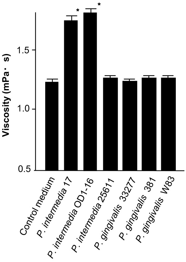 Viscosity of the spent culture media obtained from Prevotella intermedia strains 17, OD1-16 and ATCC 25611 and Porphyromonas gingivalis strains ATCC 33277, 381 and W83 . Viscosity of the enriched <t>trypticase</t> soy broth was measured as a control. Bars indicate standard deviations. *P