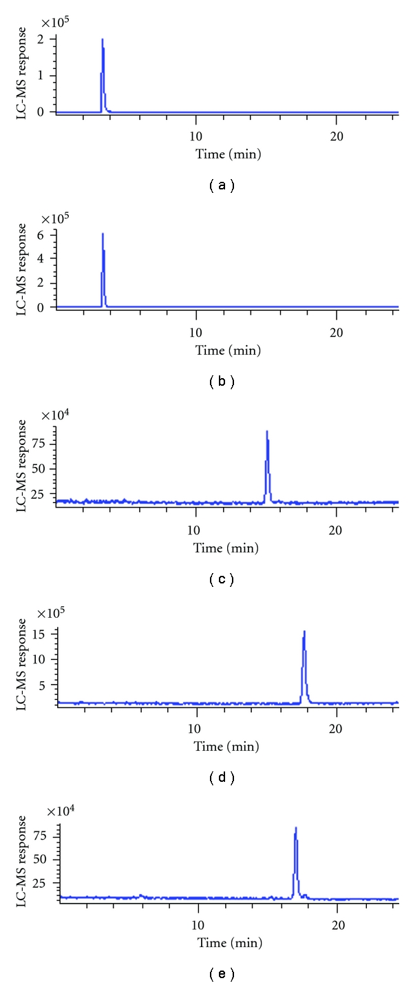 RP-HPLC-MS-APCI total ion and retention time of the test compounds. (a) LA; (b) DHLA; (c) DO; (d) DOLA; (e) DODHLA ( Table 2 is referred for abbreviations).
