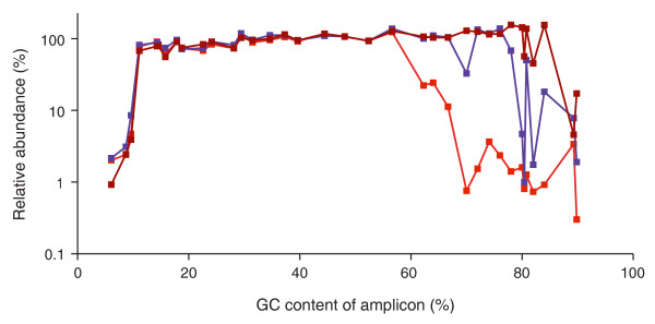 Effect of temperature ramp rates . The standard PCR protocol with Phusion HF DNA polymerase and short initial (30 s) and in-cycle (10 s) denaturation times was performed on three different thermocyclers at their respective default temperature ramp settings. Heating and cooling rates were 6°C/s and 4.5°C/s on thermocycler 1 (bright red line), 4°C/s and 3°C/s on thermocycler 2 (purple line) and 2.2°C/s and 2.2°C/s on thermocycler 3 (dark red line).