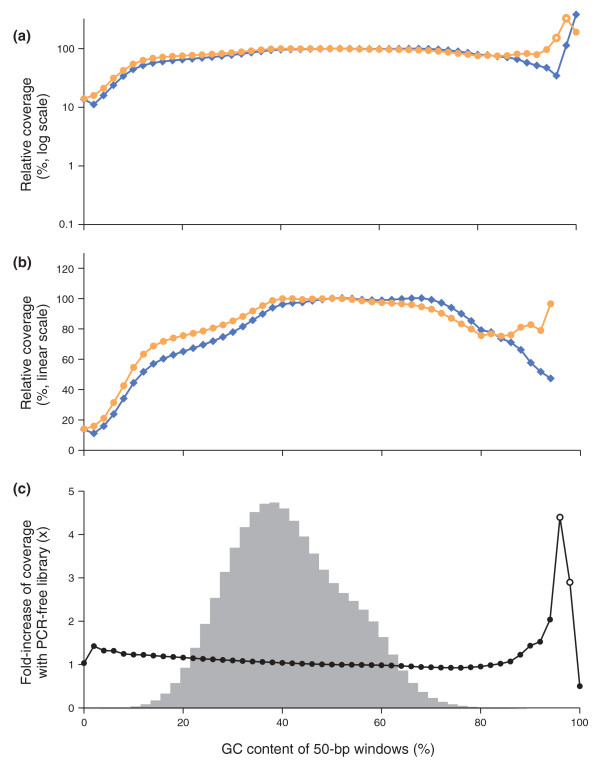 Sequencing bias with PCR-amplified and PCR-free libraries . (a,b) Shown is the mean normalized coverage of 50-bp windows in the human genome having the GC-content indicated on the x-axis for a PCR-free (orange dots) and a PCR-amplified (blue diamonds) Illumina sequencing library. Both fragment libraries had approximately 180-bp inserts. The PCR amplification was performed with AccuPrime Taq HiFi (long denat., primer extension at 65°C). The coverage was plotted on a log 10 (a) and a linear scale (b). The data points at extremely high GC, where the reads from the PCR-free library had a mean base quality of less than Q20 (open symbols), were omitted in the middle panel (b). (c) The ratios of the two curves in (a,b), that is, the fold-increase in mean coverage by sequencing a PCR-free library instead of a PCR-amplified library. The shaded histogram is the %GC distribution of 50-bp windows in the human genome. More than 99.9% of all 50-bp windows in the genome contain 8% to 88% GC and received a less than 1.25-fold increase in coverage. Less than 0.01% of all 50-bp windows contain 90% or more GC. The open circles at 96% and 98% GC denote data for which the mean base quality of the reads from the PCR-free library was below Q20.