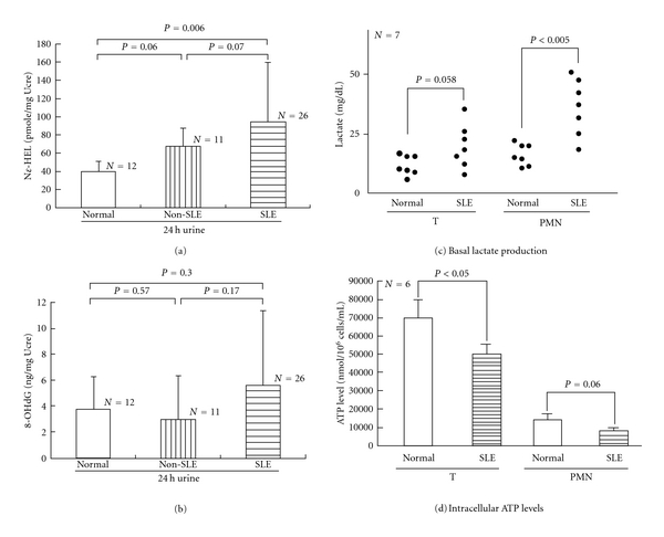 Comparison of 24-hour urinary excretion of N -benzoyl-glycyl- Nε -(hexanoyl)lysine ( Nε -HEL) and 8-hydroxy-2-deoxyguanosine (8-OHdG), intracellular basal lactate levels, and ATP production of T lymphocytes and PMN from normal individuals, non-SLE patients, and patients with active SLE. (a) Urinary Nε -HEL excretion denoted by pmole/mg urine creatinine (Ucre). (b) Urinary 8-OHdG excretion denoted by ng/mg Ucre. (c) Intracellular basal lactate levels. (d) ATP production.