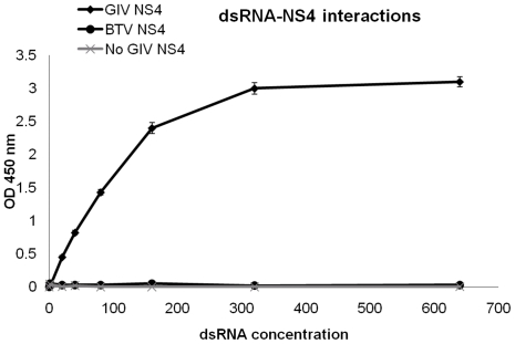Colorimetric assay to detect interactions of NS4 with dsRNA. The graph shows colorimetric OD readings plotted against concentrations of dsRNA. Increasing concentrations (from 1 to 640 ng) of a biotinylated dsRNA were bound to wells coated with streptavidin. BTV NS4 or GIV NS4 were added to the wells in triplicate. Wells not containing dsRNA/NS4 were included as negative controls. Wells from which dsRNA was omitted, but in which NS4 (BTV or GIV) alone was incubated were also included as controls. Only wells containing the dsRNA to which GIV NS4 was added reacted with anti-GIV antibodies as indicated by increasing OD readings. The readings were almost linear (reaching a plateau at 320 ng of dsRNA) indicating that dsRNA acted as a target for binding of GIV NS4.
